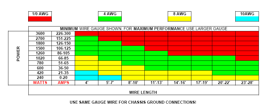 Cool what wire gauge do i need images electrical circuit diagram pretty what wire gauge do i need photos electrical circuit greentooth Gallery